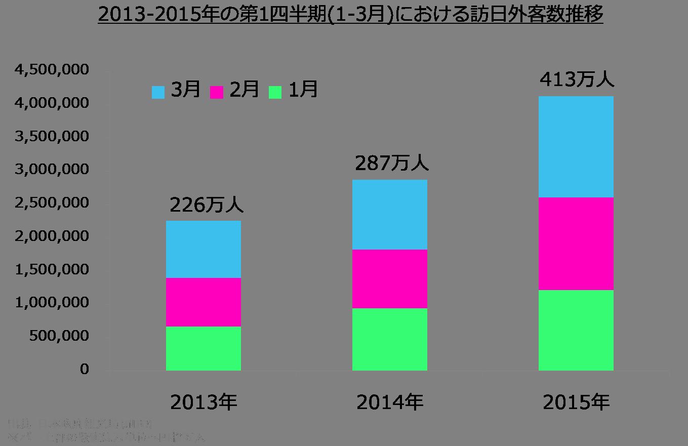 2013-2015Q1inboundstat