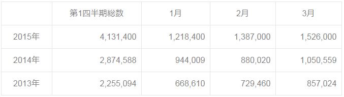 2013-2015Q1data