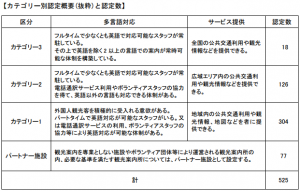 categories1-3