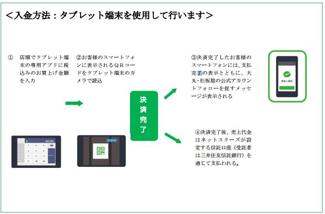 WeChat Payment flow
