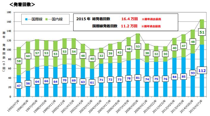 関西国際空港2015年発着回数