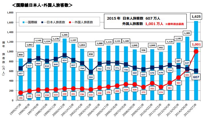 関西国際空港国際線旅客数内訳