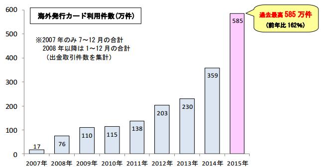 セブン銀行ATMでの海外発行カード利用件数推移