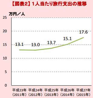 観光庁 「訪日外国人消費動向調査」