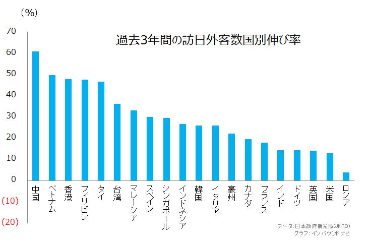 過去3年間の訪日外客数伸び率