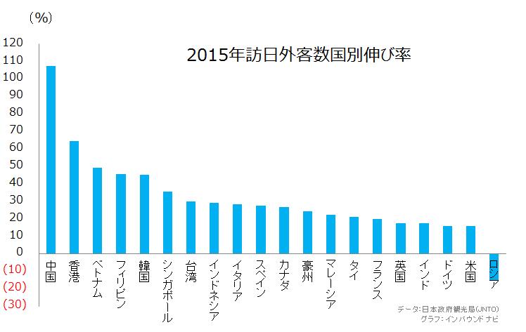 2015年訪日外客数伸び率