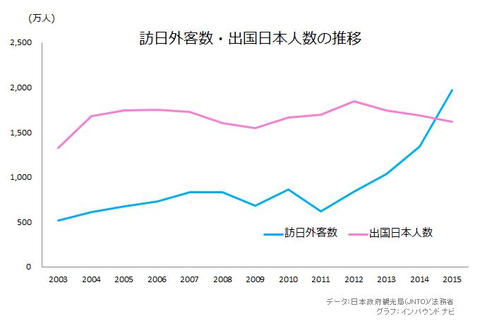 訪日外客数・出国日本人数のグラフ