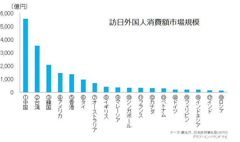訪日外国人消費額市場規模