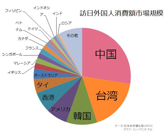 訪日外国人消費額市場規模(パイチャート)