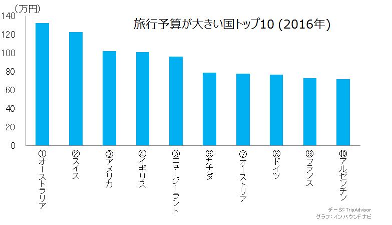 旅行予算が大きい国トップ10