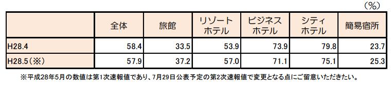 客室稼働率(2016年4月)