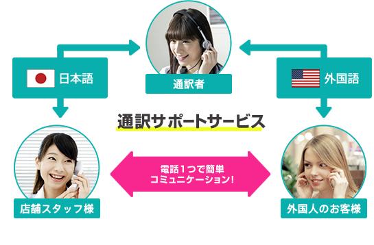 通訳サービスイメージ図