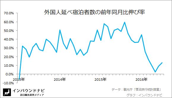 外国人延べ宿泊者数の前年同月比伸び率 20166-7