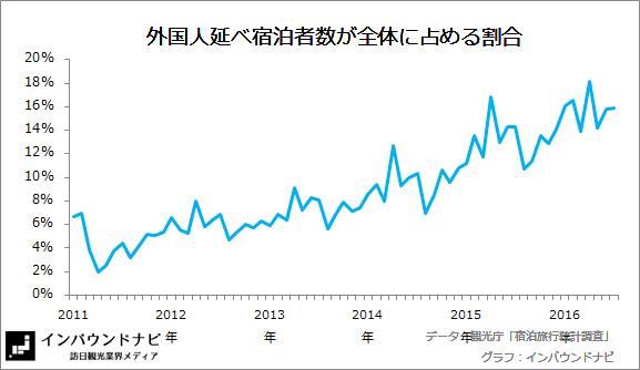 外国人延べ宿泊者数の割合 20166-7