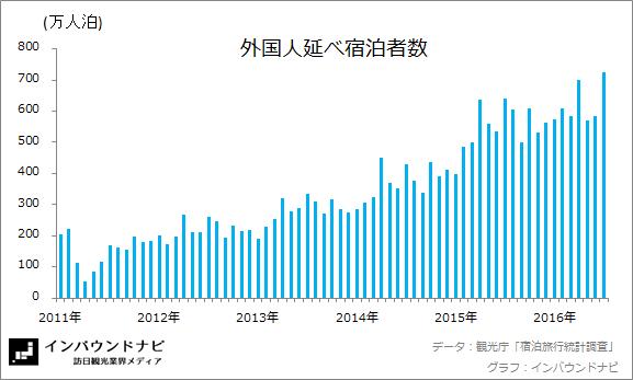 外国人延べ宿泊者数 20166-7
