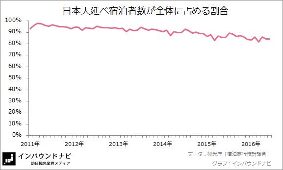 日本人延べ宿泊者数の割合 20166-7