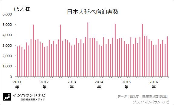 日本人延べ宿泊者数20166-7