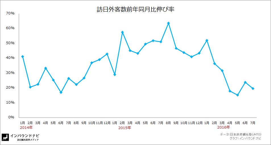 訪日外客数前年同月比伸び率2016年7月