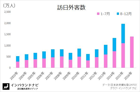 訪日外客数2016年7月(2003-2016)