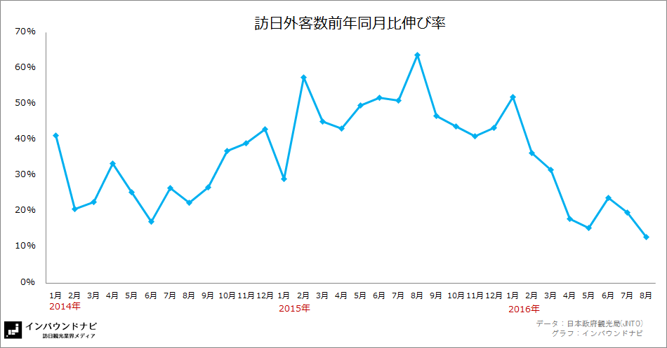 訪日外客数前年同月比伸び率2016年8月