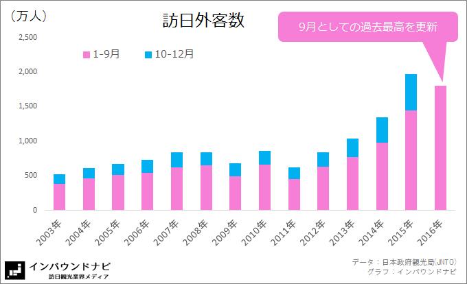 訪日外客数2016年9月(2003-2016)