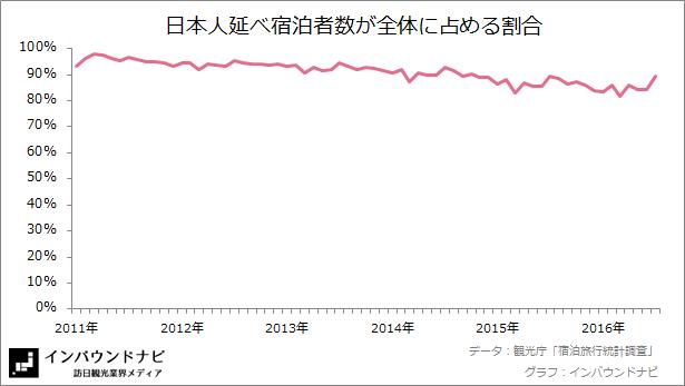 日本人延べ宿泊者数の割合 20167-8
