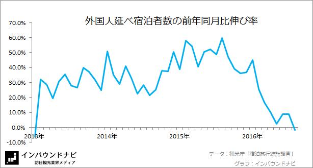 外国人延べ宿泊者数の前年同月比伸び率 20167-8