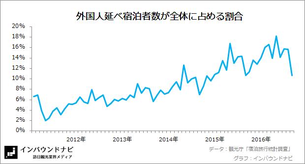 外国人延べ宿泊者数の割合 20167-8