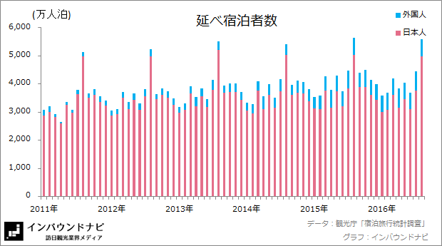 延べ宿泊者数20167-8