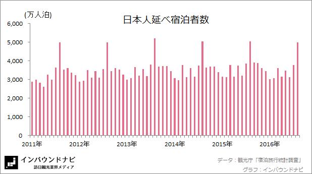 日本人延べ宿泊者数20167-8