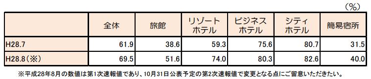 客室稼働率(2016年7月)