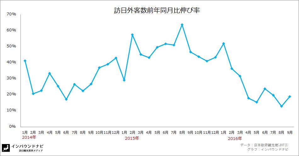 訪日外客数前年同月比伸び率2016年9月