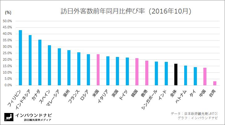 国別訪日外客数前年同月比伸び率 2016年10月