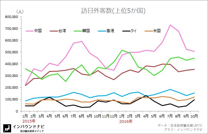 インバウンド市場TOP5動向 2016年10月