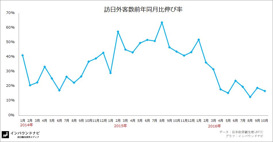 訪日外客数前年同月比伸び率2016年10月