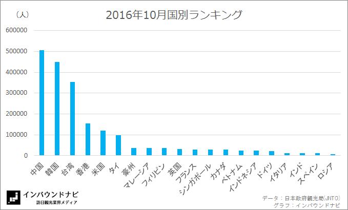 訪日外客数国別ランキング2016年10月