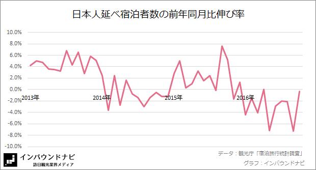 日本人延べ宿泊者数の前年同月比伸び率 20169-10