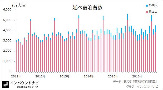 延べ宿泊者数20169-10