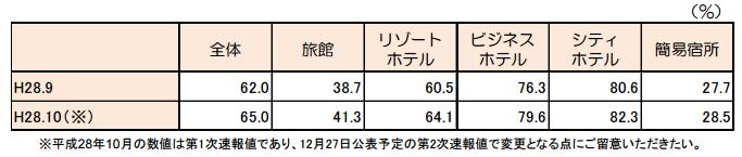 客室稼働率(2016年9月)