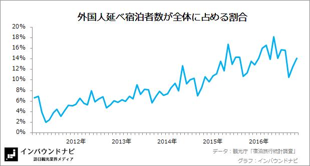 外国人延べ宿泊者数の割合 20169-10