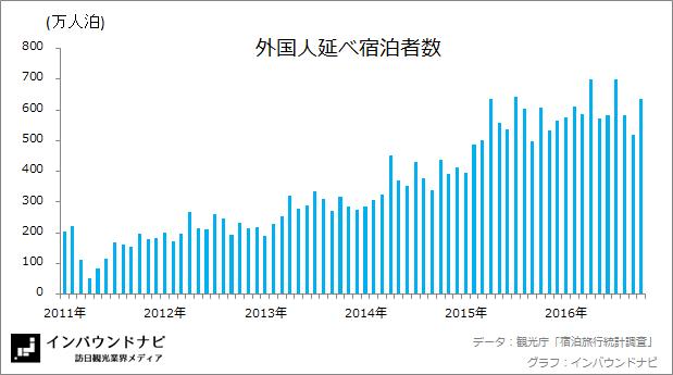 外国人延べ宿泊者数 20169-10