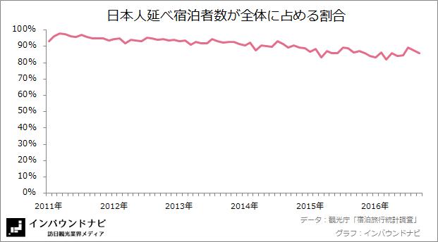 日本人延べ宿泊者数の割合 20169-10