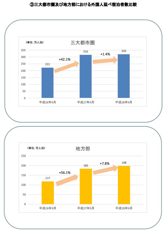 外国人延べ宿泊者数地域比較(2016年9月)