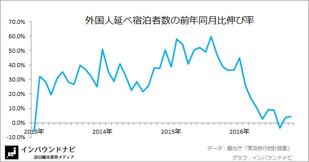 外国人延べ宿泊者数の前年同月比伸び率 20169-10