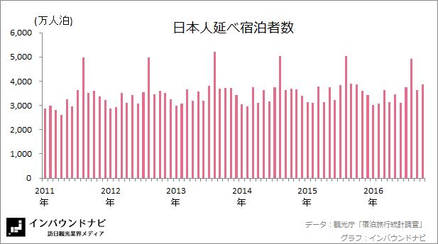 日本人延べ宿泊者数20169-10