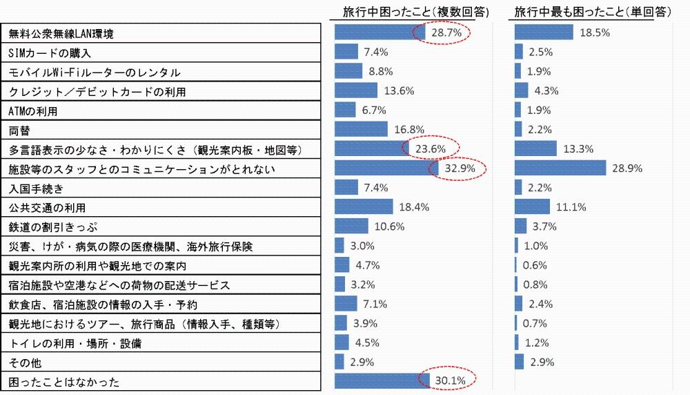 「訪日外国人旅行者の国内における受入環境整備に関するアンケート」