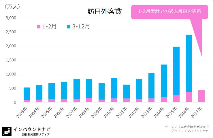 訪日外客数2017年2月 (2003-2017)