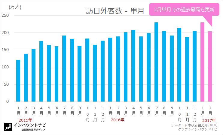 訪日外客数単月2017年2月 (2003-2017)