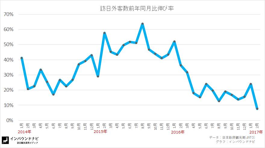 訪日外客数前年同月比伸び率2017年2月