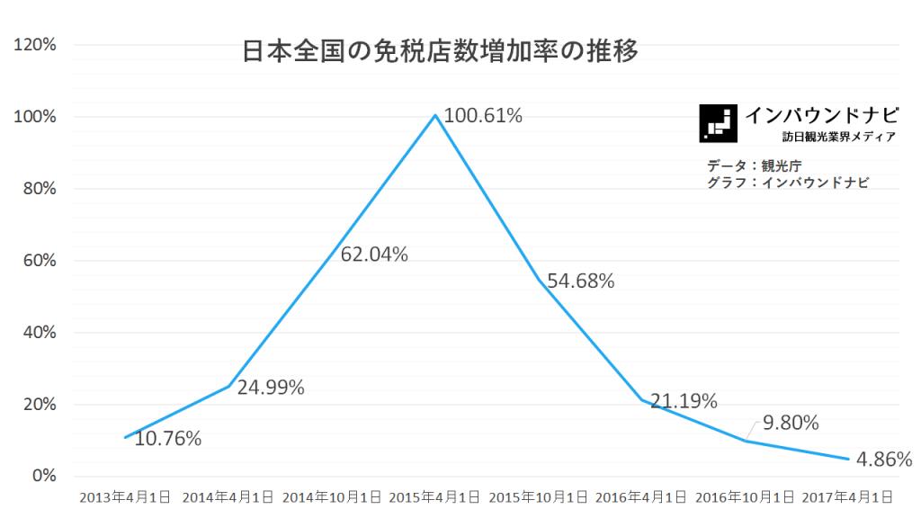 日本国内の免税店数増加率の推移